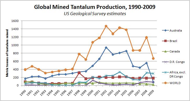 Coltan Kobalt World Risk